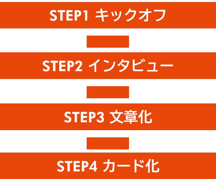 4つのステップに分けて、より具体的に解説をしています。